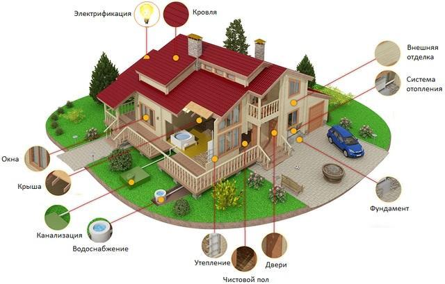 Деревянные дома строительство проекты и цены.