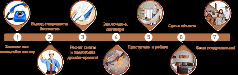 Ремонт квартир под ключ цена Новосибирск