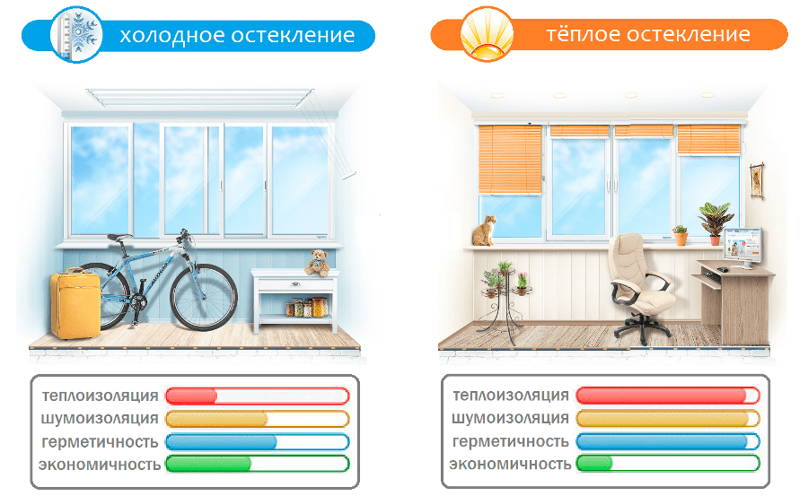 Остекление балконов и лоджий в Новосибирске цены