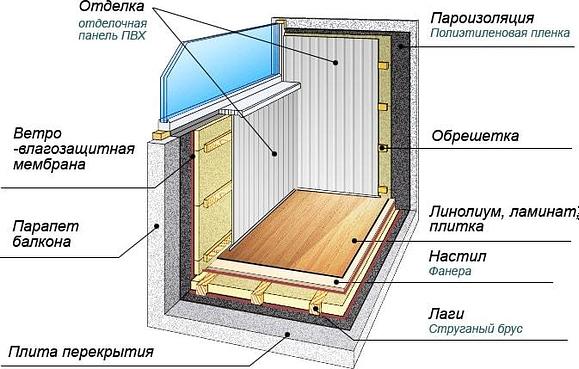утепление балкона новосибирск