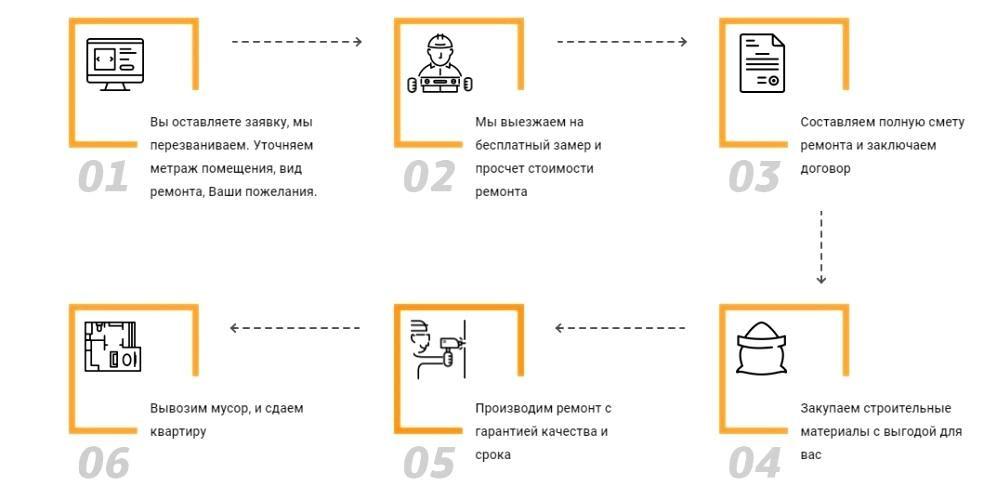 Ремонт квартир Новосибирск отделка квартир
